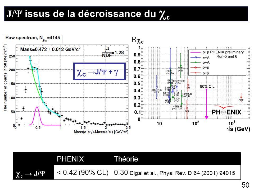 50 J/ issus de la décroissance du c PHENIXThéorie c J/ < 0.42 (90% CL)0.30 Digal et al., Phys. Rev. D 64 (2001) 94015 c J/ + R c