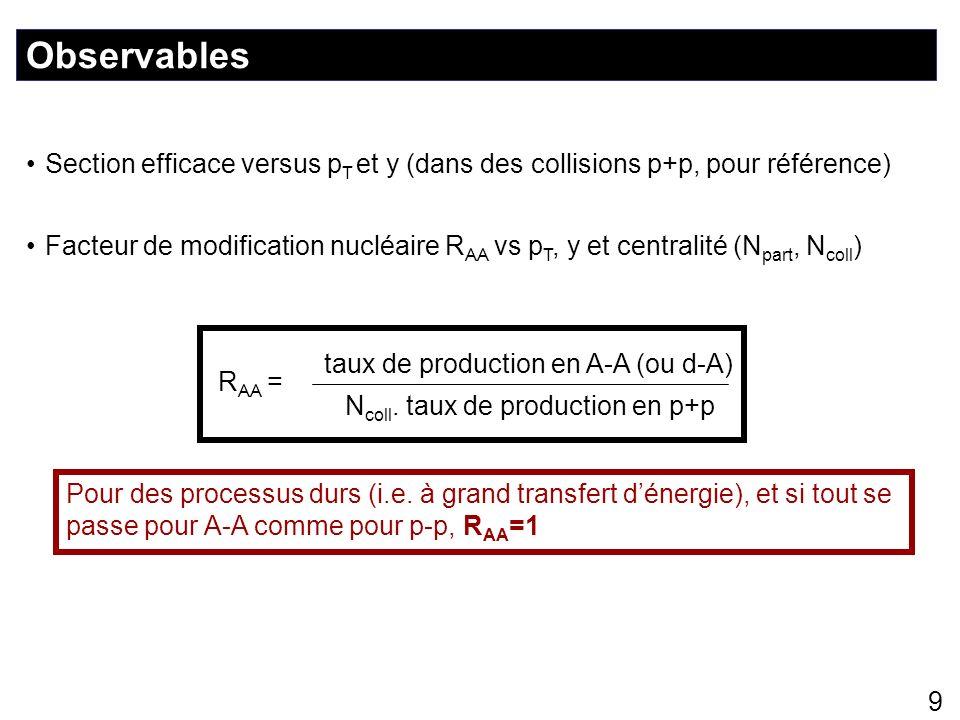 40 Section efficace de production du J/ vs p T Utilisée pour calculer limpulsion transverse carré moyenne |y| = 4.25 0.24 0.14 (GeV/c) 2 1.2 = 3.57 0.06 0.15 (GeV/c) 2 Egalement utilisée comme référence pour les collisions A-A.