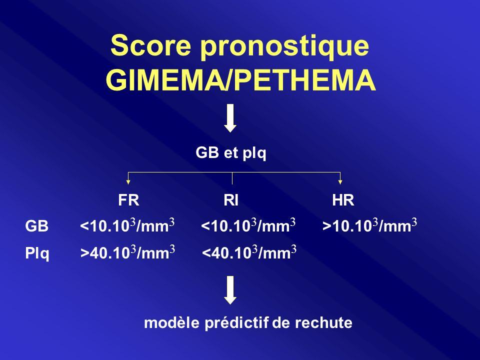 Score pronostique GIMEMA/PETHEMA GB et plq FR RI HR GB 10.10 3 /mm 3 Plq >40.10 3 /mm 3 <40.10 3 /mm 3 modèle prédictif de rechute