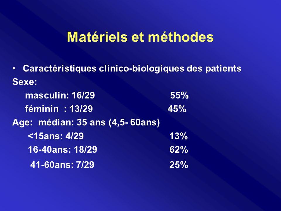Matériels et méthodes Caractéristiques clinico-biologiques des patients Sexe: masculin: 16/29 55% féminin : 13/29 45% Age: médian: 35 ans (4,5- 60ans)