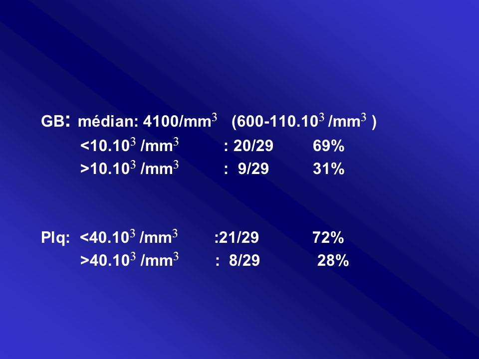 GB : médian: 4100/mm 3 (600-110.10 3 /mm 3 ) <10.10 3 /mm 3 : 20/29 69% >10.10 3 /mm 3 : 9/29 31% Plq: <40.10 3 /mm 3 :21/29 72% >40.10 3 /mm 3 : 8/29