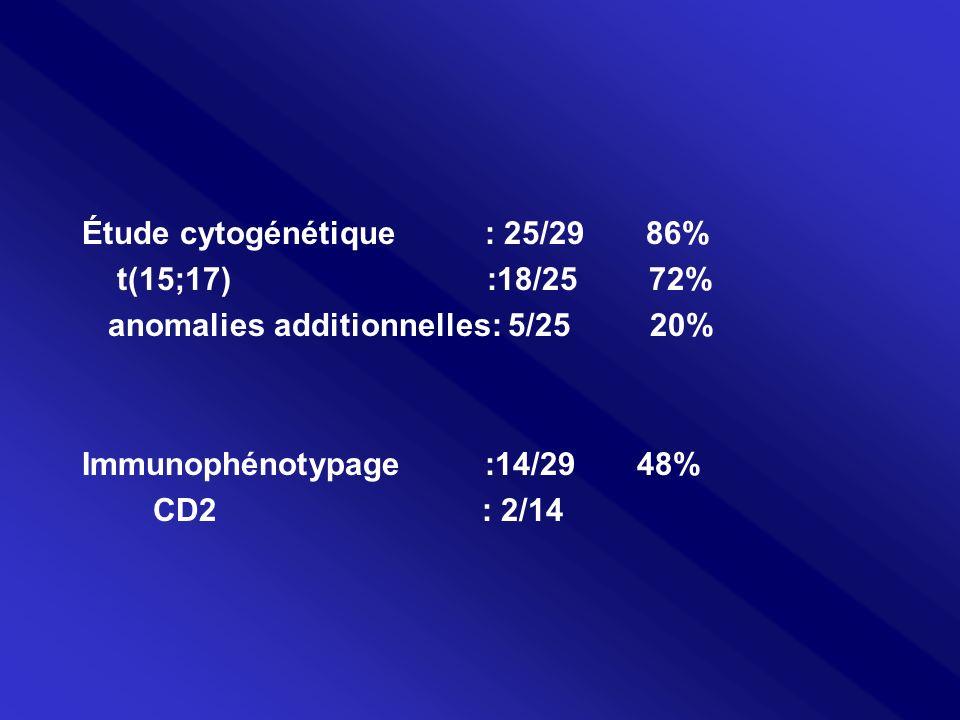 Étude cytogénétique : 25/29 86% t(15;17) :18/25 72% anomalies additionnelles: 5/25 20% Immunophénotypage :14/29 48% CD2 : 2/14