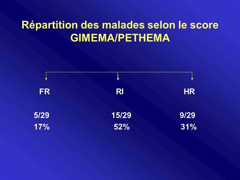 Répartition des malades selon le score GIMEMA/PETHEMA FR RI HR 5/29 15/29 9/29 17% 52% 31%