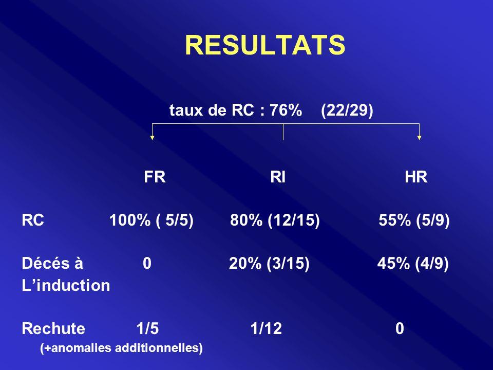 RESULTATS taux de RC : 76% (22/29) FR RI HR RC 100% ( 5/5) 80% (12/15) 55% (5/9) Décés à 0 20% (3/15) 45% (4/9) Linduction Rechute 1/5 1/12 0 (+anomal