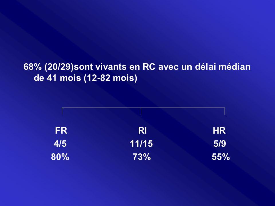 68% (20/29)sont vivants en RC avec un délai médian de 41 mois (12-82 mois) FR RI HR 4/5 11/15 5/9 80% 73% 55%
