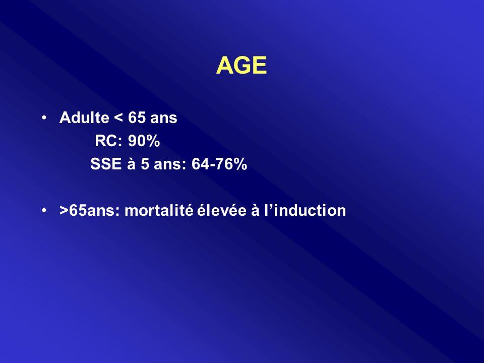 AGE Adulte < 65 ans RC: 90% SSE à 5 ans: 64-76% >65ans: mortalité élevée à linduction