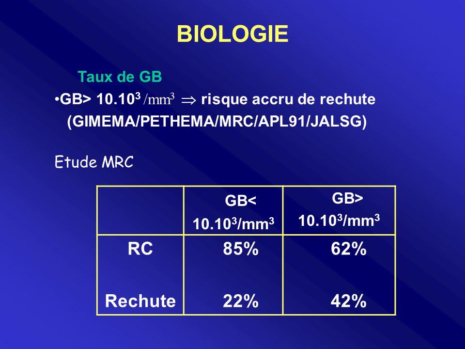 GB : médian: 4100/mm 3 (600-110.10 3 /mm 3 ) <10.10 3 /mm 3 : 20/29 69% >10.10 3 /mm 3 : 9/29 31% Plq: <40.10 3 /mm 3 :21/29 72% >40.10 3 /mm 3 : 8/29 28%