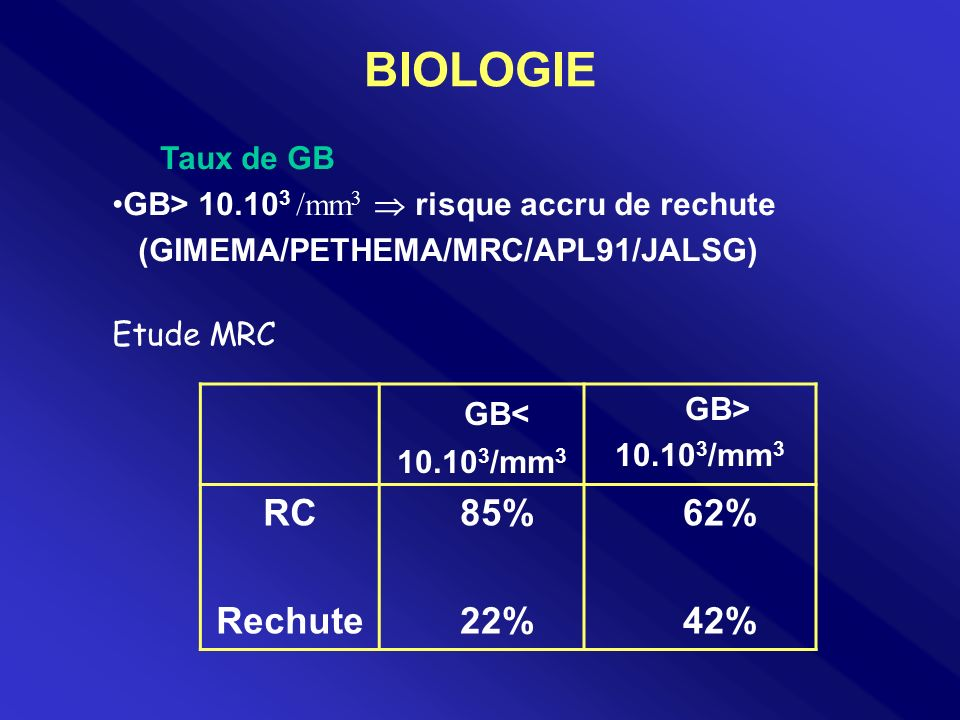 BIOLOGIE GB< 10.10 3 /mm 3 GB> 10.10 3 /mm 3 RC Rechute 85% 22% 62% 42% Taux de GB GB> 10.10 3 /mm 3 risque accru de rechute (GIMEMA/PETHEMA/MRC/APL91