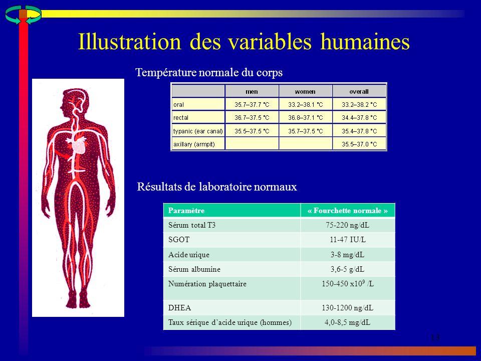 Illustration des variables humaines 13 Température normale du corps Résultats de laboratoire normaux Paramètre« Fourchette normale » Sérum total T375-220 ng/dL SGOT11-47 IU/L Acide urique3-8 mg/dL Sérum albumine3,6-5 g/dL Numération plaquettaire150-450 x10 9 /L DHEA130-1200 ng/dL Taux sérique dacide urique (hommes)4,0-8,5 mg/dL