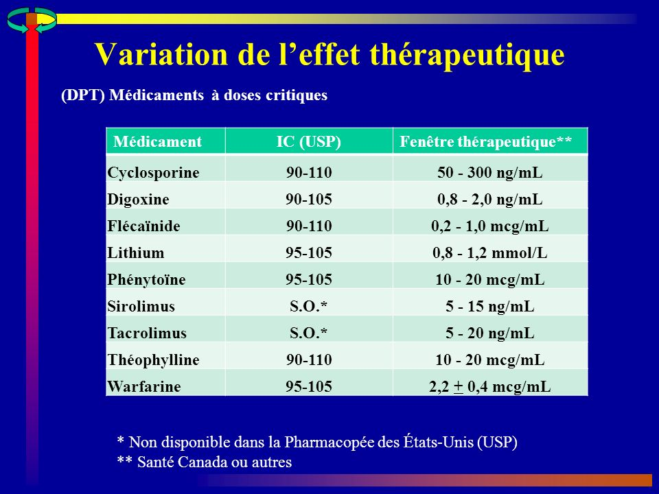 Variation de leffet thérapeutique (DPT) Médicaments à doses critiques MédicamentIC (USP)Fenêtre thérapeutique** Cyclosporine90-11050 - 300 ng/mL Digoxine90-1050,8 - 2,0 ng/mL Flécaïnide90-1100,2 - 1,0 mcg/mL Lithium95-1050,8 - 1,2 mmol/L Phénytoïne95-10510 - 20 mcg/mL SirolimusS.O.*5 - 15 ng/mL TacrolimusS.O.*5 - 20 ng/mL Théophylline90-11010 - 20 mcg/mL Warfarine95-1052,2 + 0,4 mcg/mL * Non disponible dans la Pharmacopée des États-Unis (USP) ** Santé Canada ou autres