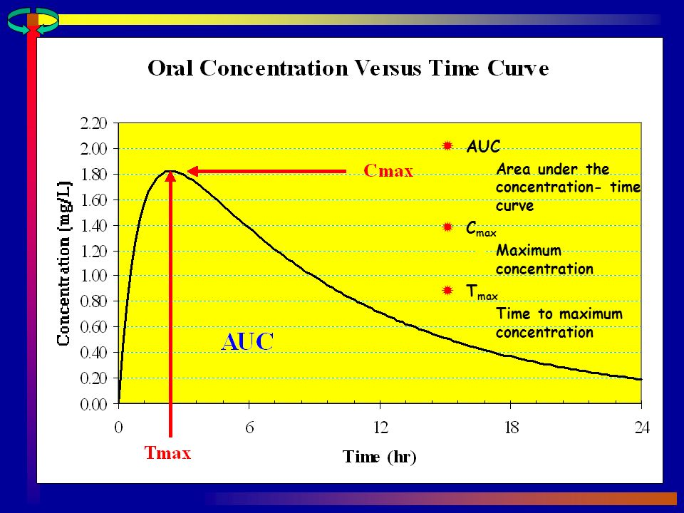 AUC Area under the concentration- time curve C max Maximum concentration T max Time to maximum concentration
