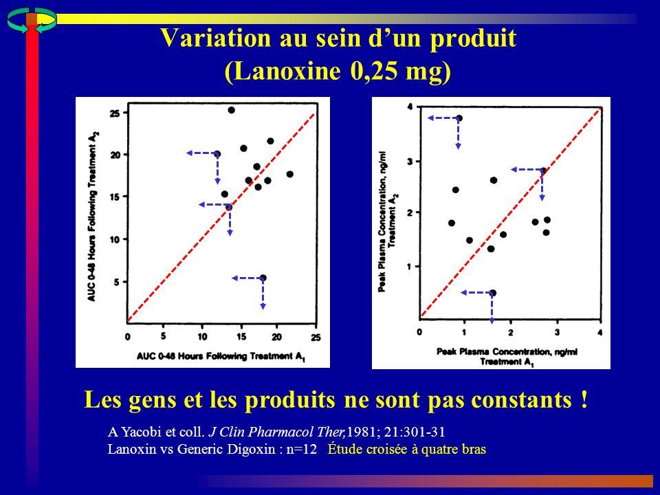 Variation au sein dun produit (Lanoxine 0,25 mg) A Yacobi et coll.