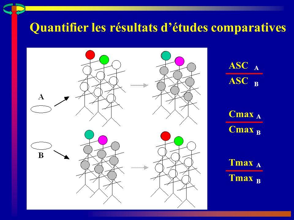 Quantifier les résultats détudes comparatives ASC A B Cmax A B Tmax A B