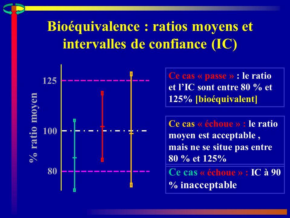 Bioéquivalence : ratios moyens et intervalles de confiance (IC).