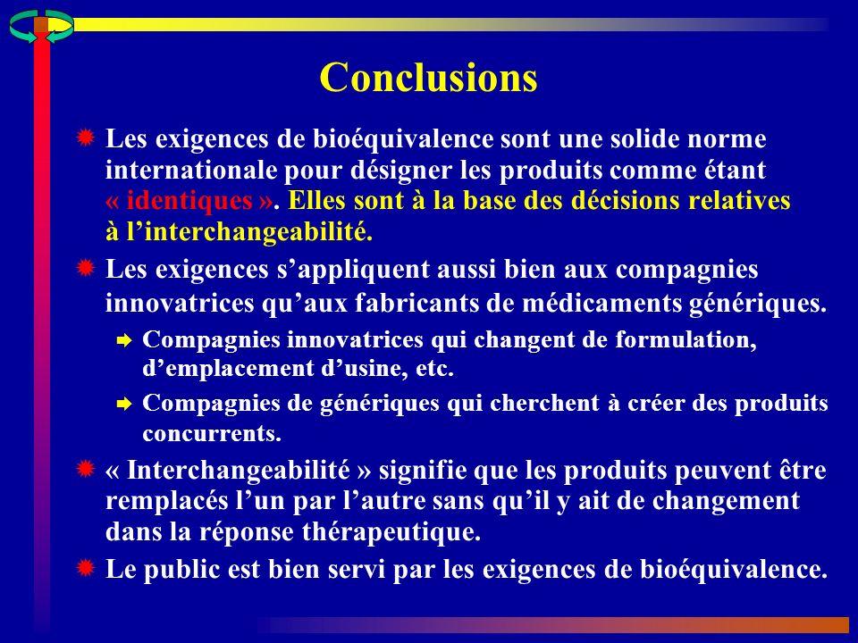 Conclusions Les exigences de bioéquivalence sont une solide norme internationale pour désigner les produits comme étant « identiques ».