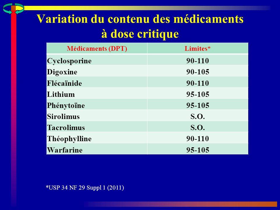 Variation du contenu des médicaments à dose critique *USP 34 NF 29 Suppl 1 (2011) Médicaments (DPT)Limites* Cyclosporine90-110 Digoxine90-105 Flécaïnide90-110 Lithium95-105 Phénytoïne95-105 SirolimusS.O.