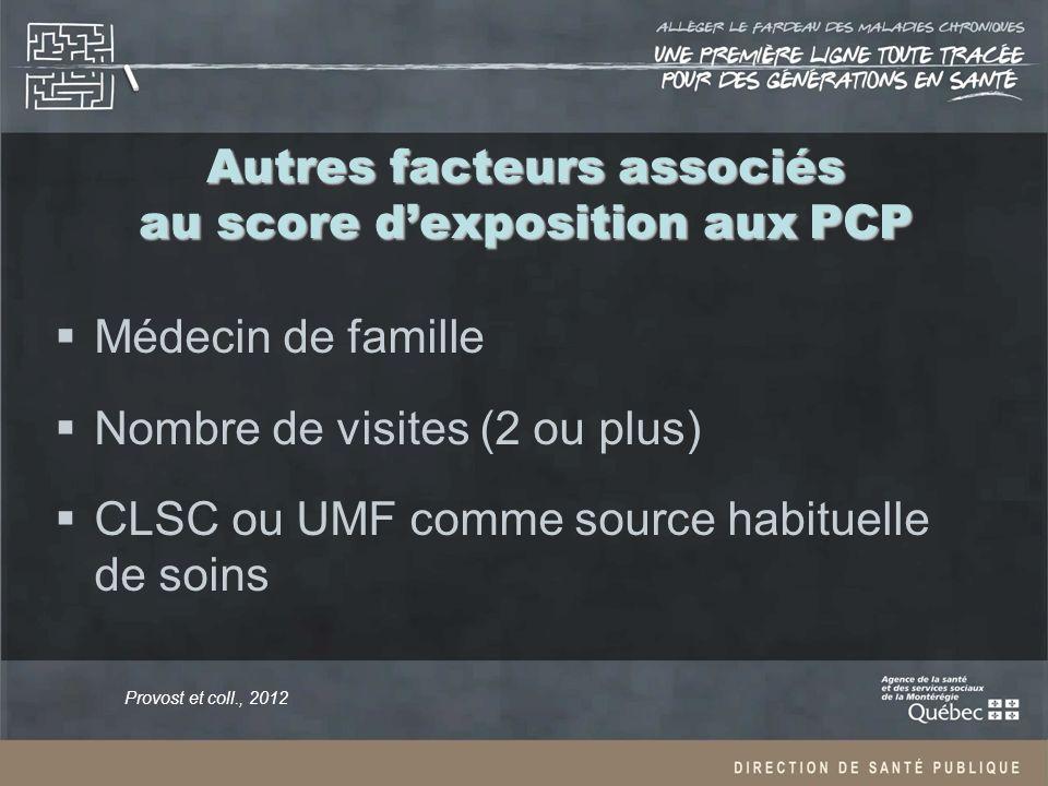 Autres facteurs associés au score dexposition aux PCP Médecin de famille Nombre de visites (2 ou plus) CLSC ou UMF comme source habituelle de soins Provost et coll., 2012