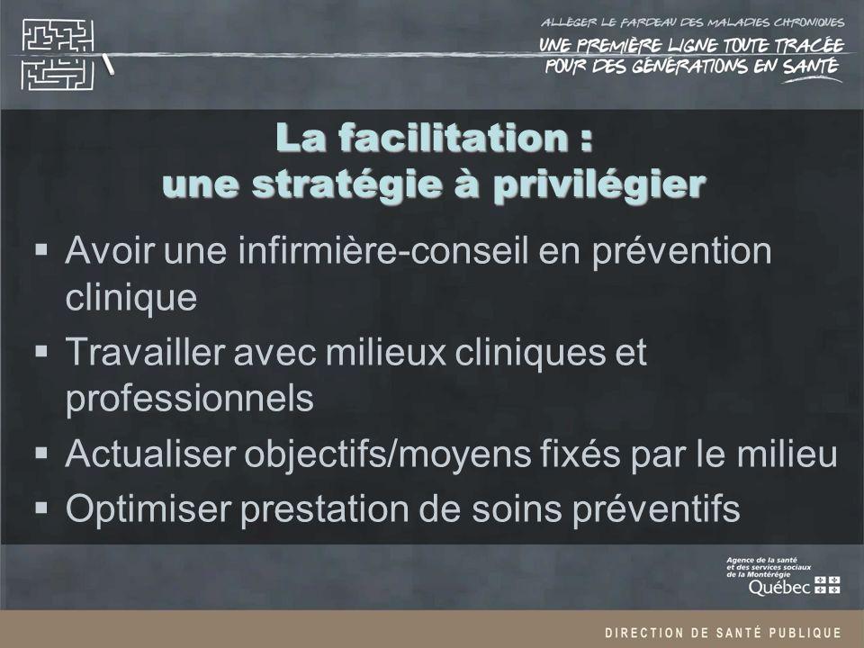 La facilitation : une stratégie à privilégier Avoir une infirmière-conseil en prévention clinique Travailler avec milieux cliniques et professionnels Actualiser objectifs/moyens fixés par le milieu Optimiser prestation de soins préventifs