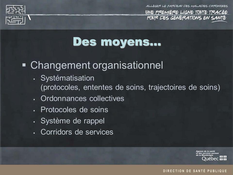 Des moyens… Changement organisationnel Systématisation (protocoles, ententes de soins, trajectoires de soins) Ordonnances collectives Protocoles de soins Système de rappel Corridors de services