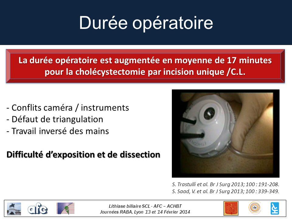 Lithiase biliaire SCL - AFC – ACHBT Journées RABA, Lyon 13 et 14 Février 2014 Durée opératoire - Conflits caméra / instruments - Défaut de triangulation - Travail inversé des mains Difficulté dexposition et de dissection La durée opératoire est augmentée en moyenne de 17 minutes pour la cholécystectomie par incision unique /C.L.