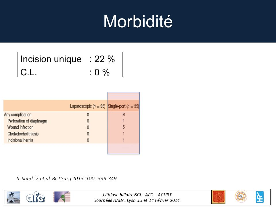 Lithiase biliaire SCL - AFC – ACHBT Journées RABA, Lyon 13 et 14 Février 2014 Morbidité S. Saad, V. et al. Br J Surg 2013; 100 : 339-349. Incision uni