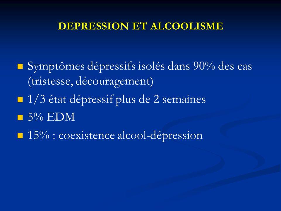 DEPRESSION ET ALCOOLISME Symptômes dépressifs isolés dans 90% des cas (tristesse, découragement) 1/3 état dépressif plus de 2 semaines 5% EDM 15% : coexistence alcool-dépression