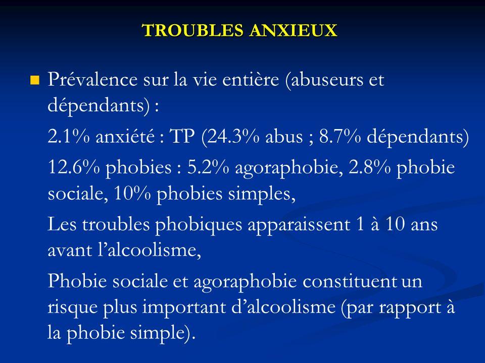 TROUBLES ANXIEUX Prévalence sur la vie entière (abuseurs et dépendants) : 2.1% anxiété : TP (24.3% abus ; 8.7% dépendants) 12.6% phobies : 5.2% agoraphobie, 2.8% phobie sociale, 10% phobies simples, Les troubles phobiques apparaissent 1 à 10 ans avant lalcoolisme, Phobie sociale et agoraphobie constituent un risque plus important dalcoolisme (par rapport à la phobie simple).