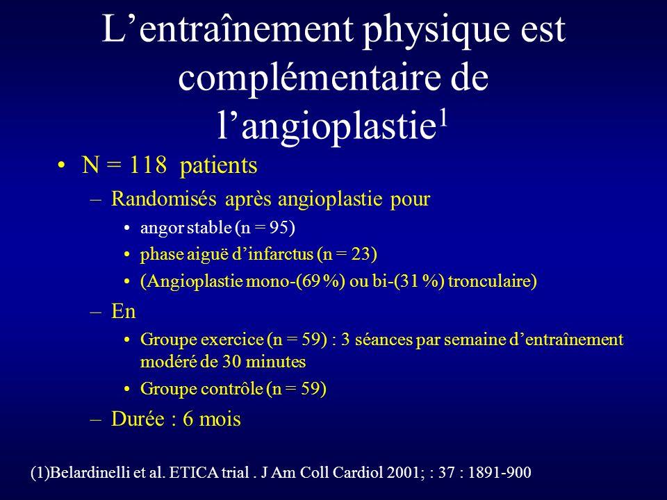 Lentraînement physique est complémentaire de langioplastie 1 N = 118 patients –Randomisés après angioplastie pour angor stable (n = 95) phase aiguë dinfarctus (n = 23) (Angioplastie mono-(69 %) ou bi-(31 %) tronculaire) –En Groupe exercice (n = 59) : 3 séances par semaine dentraînement modéré de 30 minutes Groupe contrôle (n = 59) –Durée : 6 mois (1)Belardinelli et al.