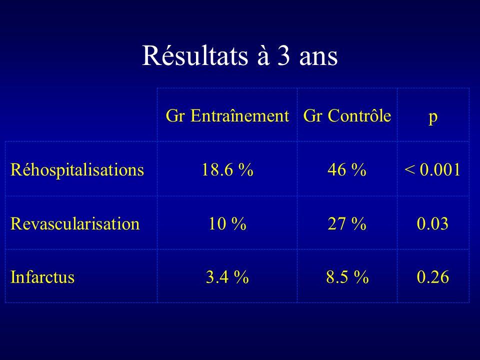 Résultats à 3 ans Gr EntraînementGr Contrôlep Réhospitalisations18.6 %46 %< 0.001 Revascularisation10 %27 %0.03 Infarctus3.4 %8.5 %0.26