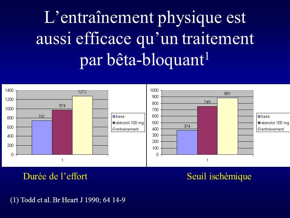 Lentraînement physique est aussi efficace quun traitement par bêta-bloquant 1 Durée de leffort Seuil ischémique (1) Todd et al.