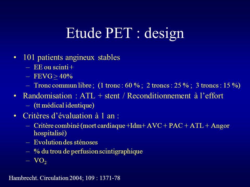 Etude PET : design 101 patients angineux stables –EE ou scinti + –FEVG > 40% –Tronc commun libre ; (1 tronc : 60 % ; 2 troncs : 25 % ; 3 troncs : 15 %) Randomisation : ATL + stent / Reconditionnement à leffort –(tt médical identique) Critères dévaluation à 1 an : –Critère combiné (mort cardiaque +Idm+ AVC + PAC + ATL + Angor hospitalisé) –Evolution des sténoses –% du trou de perfusion scintigraphique –VO 2 Hambrecht.