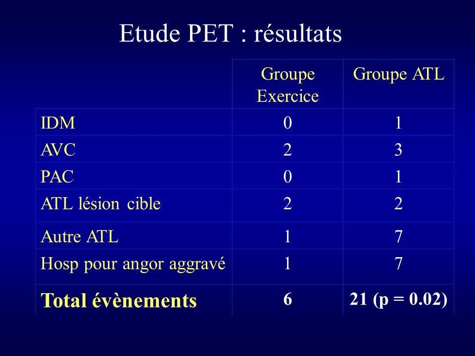 Groupe Exercice Groupe ATL IDM01 AVC23 PAC01 ATL lésion cible22 Autre ATL17 Hosp pour angor aggravé17 Total évènements 621 (p = 0.02) Etude PET : résultats