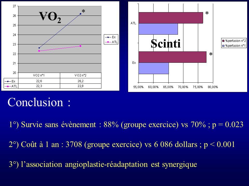 * * * Conclusion : 1°) Survie sans évènement : 88% (groupe exercice) vs 70% ; p = 0.023 2°) Coût à 1 an : 3708 (groupe exercice) vs 6 086 dollars ; p < 0.001 3°) lassociation angioplastie-réadaptation est synergique VO 2 Scinti