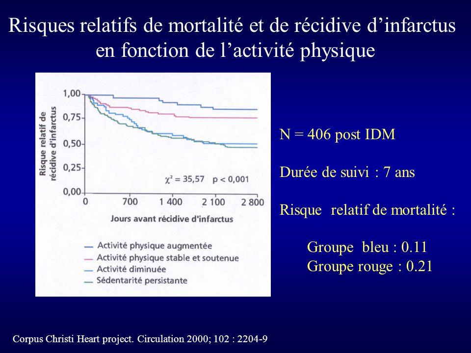 Corpus Christi Heart project. Circulation 2000; 102 : 2204-9 N = 406 post IDM Durée de suivi : 7 ans Risque relatif de mortalité : Groupe bleu : 0.11
