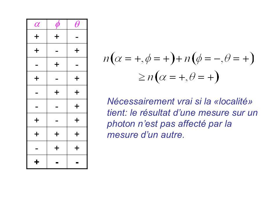 ++- +-+ -+- +-+ -++ --+ +-+ +++ -++ +-- Nécessairement vrai si la «localité» tient: le résultat dune mesure sur un photon nest pas affecté par la mesu