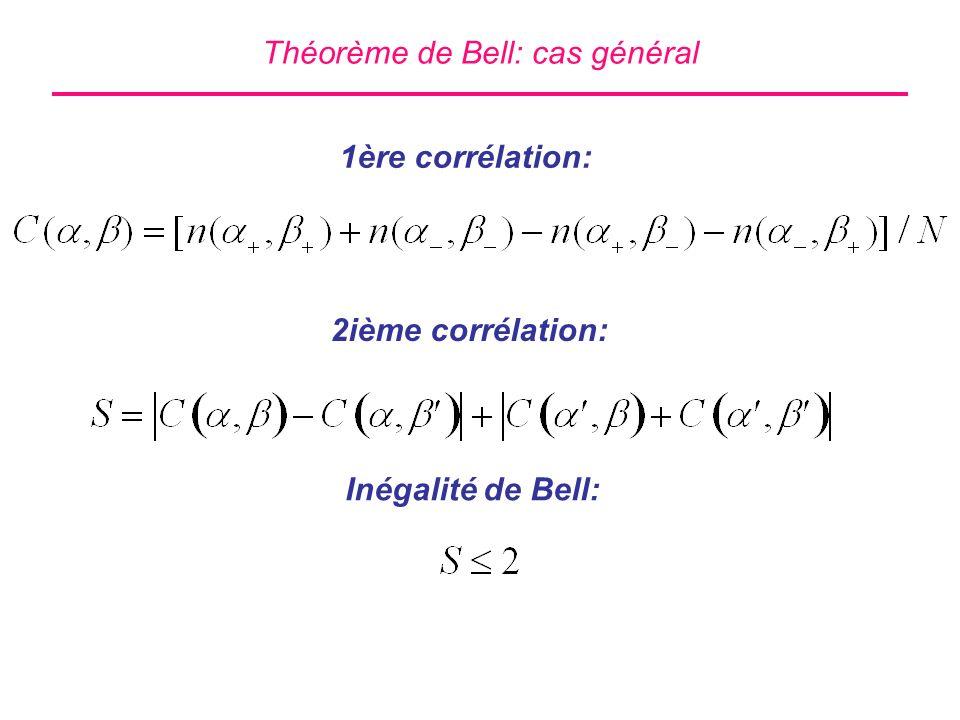 Théorème de Bell: cas général 1ère corrélation: 2ième corrélation: Inégalité de Bell: