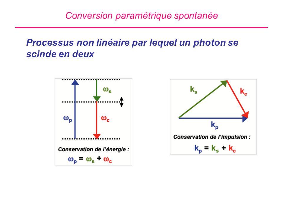 Conversion paramétrique spontanée Processus non linéaire par lequel un photon se scinde en deux