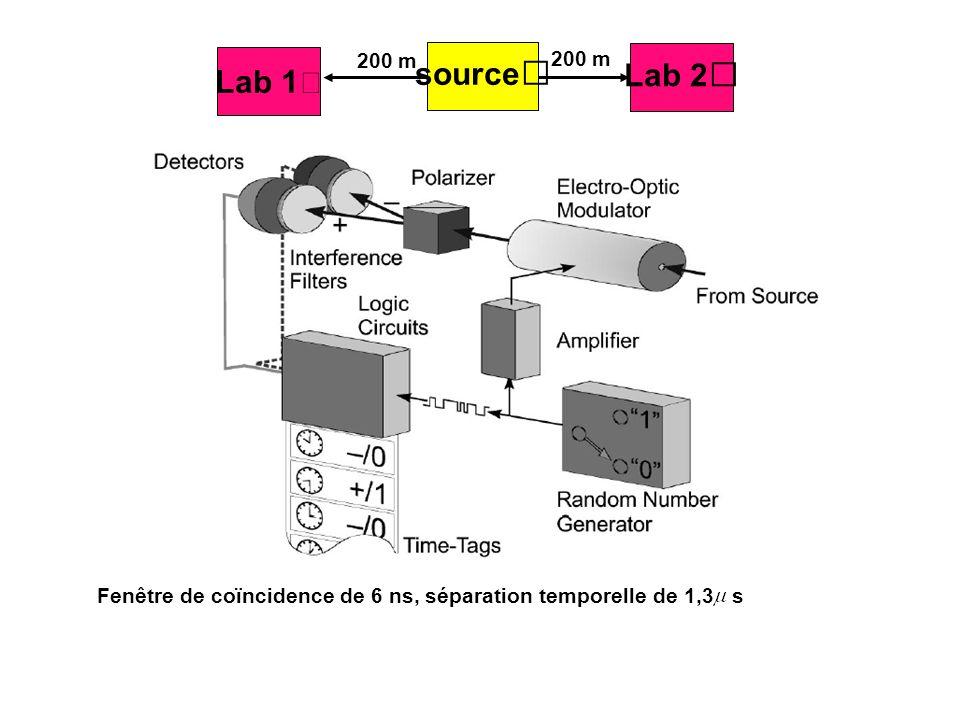 Lab 1 Lab 2 200 m source Fenêtre de coïncidence de 6 ns, séparation temporelle de 1,3 s