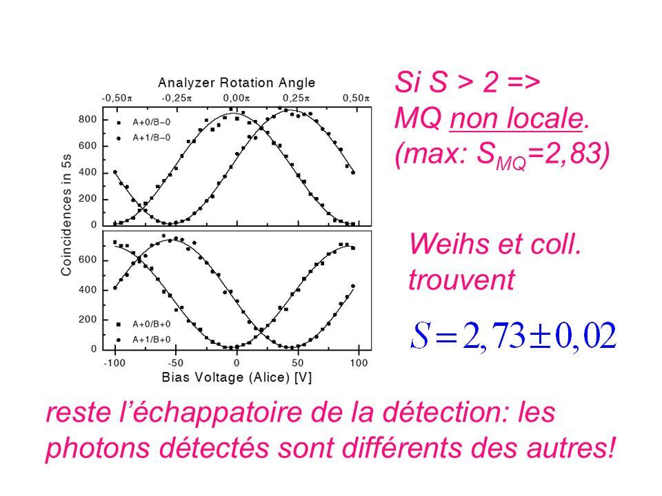 Si S > 2 => MQ non locale. (max: S MQ =2,83) Weihs et coll. trouvent reste léchappatoire de la détection: les photons détectés sont différents des aut