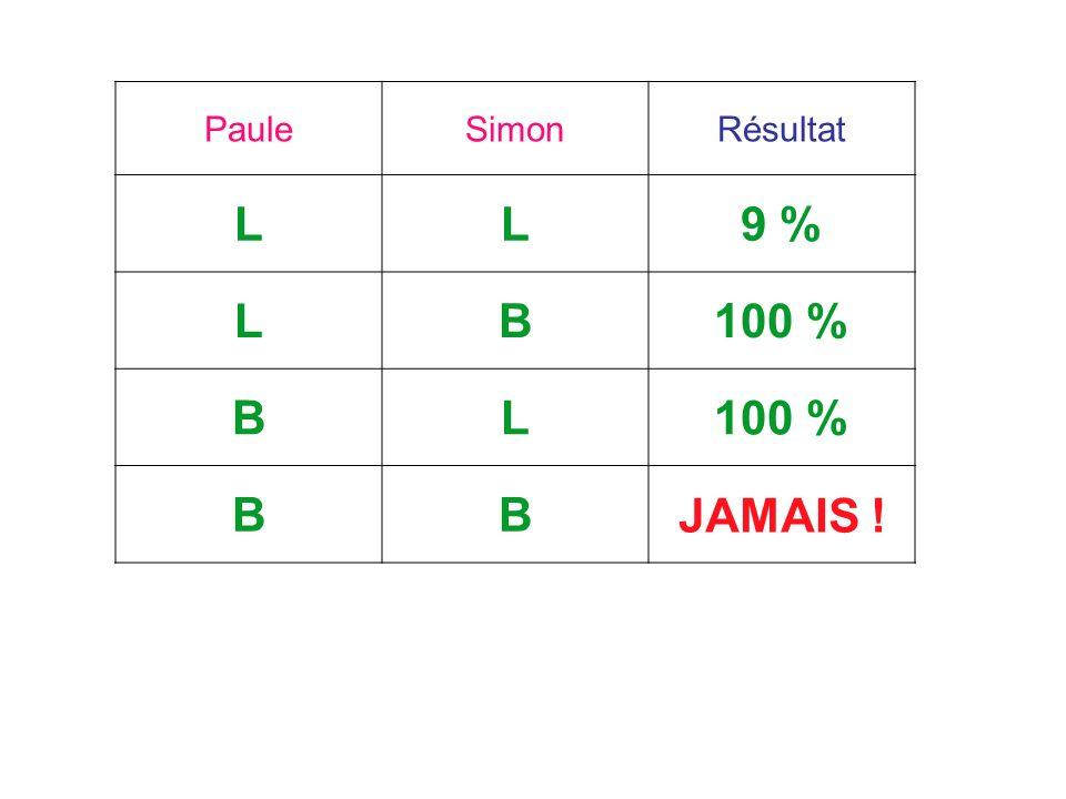 PauleSimonRésultat LL9 % LB100 % BL BB? JAMAIS !