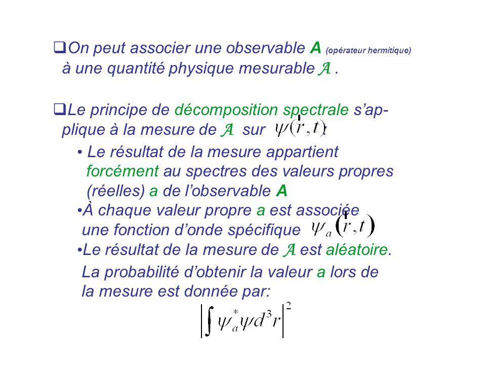 On peut associer une observable A (opérateur hermitique) à une quantité physique mesurable A. Le principe de décomposition spectrale sap- plique à la