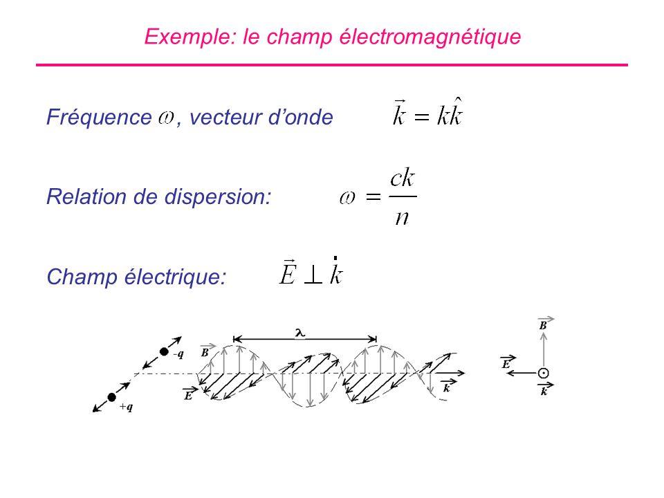 Effet dun polariseur Cas classique: La composante de parallèle à laxe du polariseur est transmise.