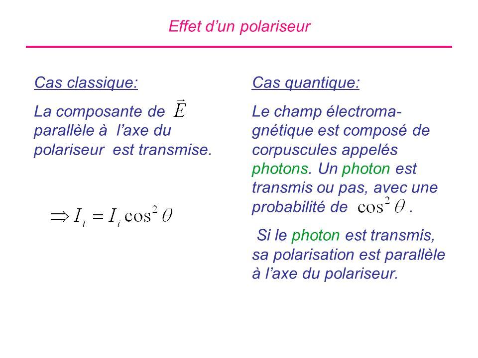 Effet dun polariseur Cas classique: La composante de parallèle à laxe du polariseur est transmise. Cas quantique: Le champ électroma- gnétique est com