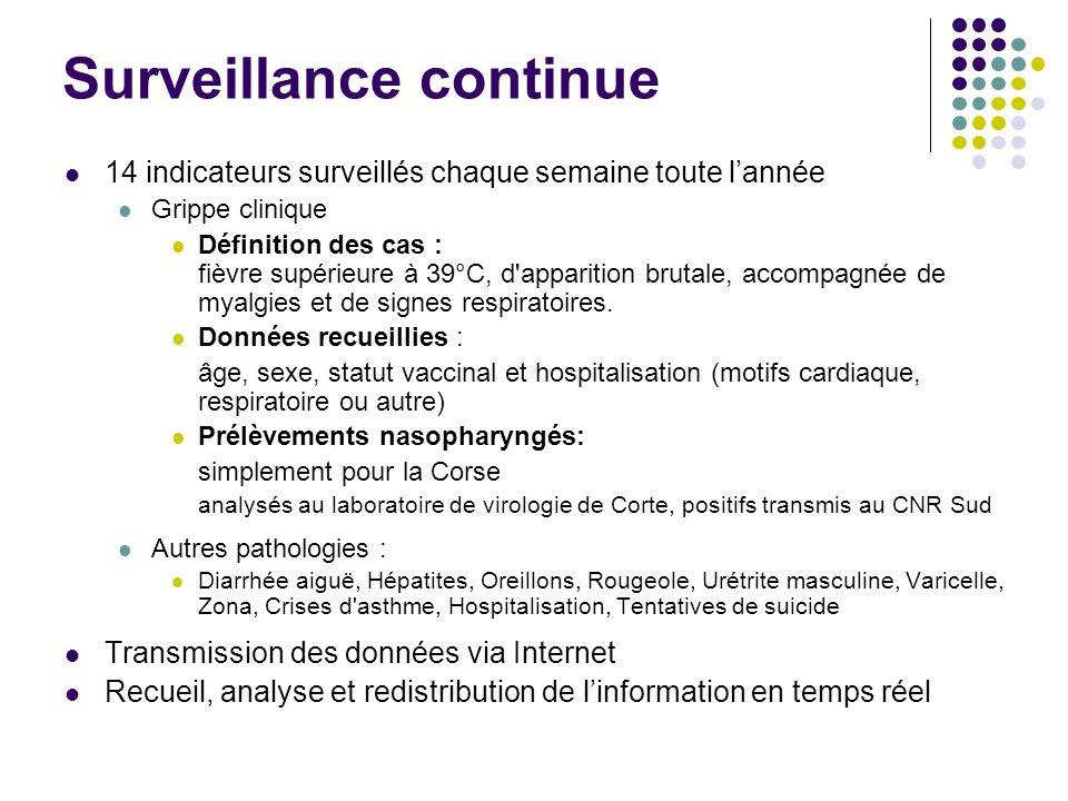 Surveillance continue 14 indicateurs surveillés chaque semaine toute lannée Grippe clinique Définition des cas : fièvre supérieure à 39°C, d'apparitio