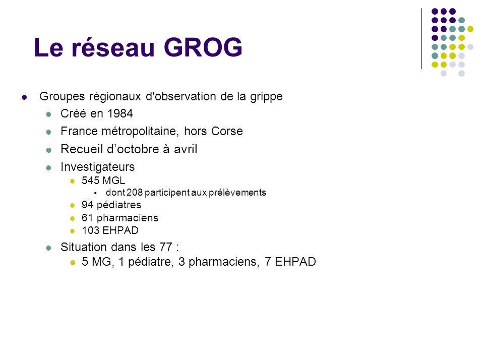 Le réseau GROG Groupes régionaux d'observation de la grippe Créé en 1984 France métropolitaine, hors Corse Recueil doctobre à avril Investigateurs 545
