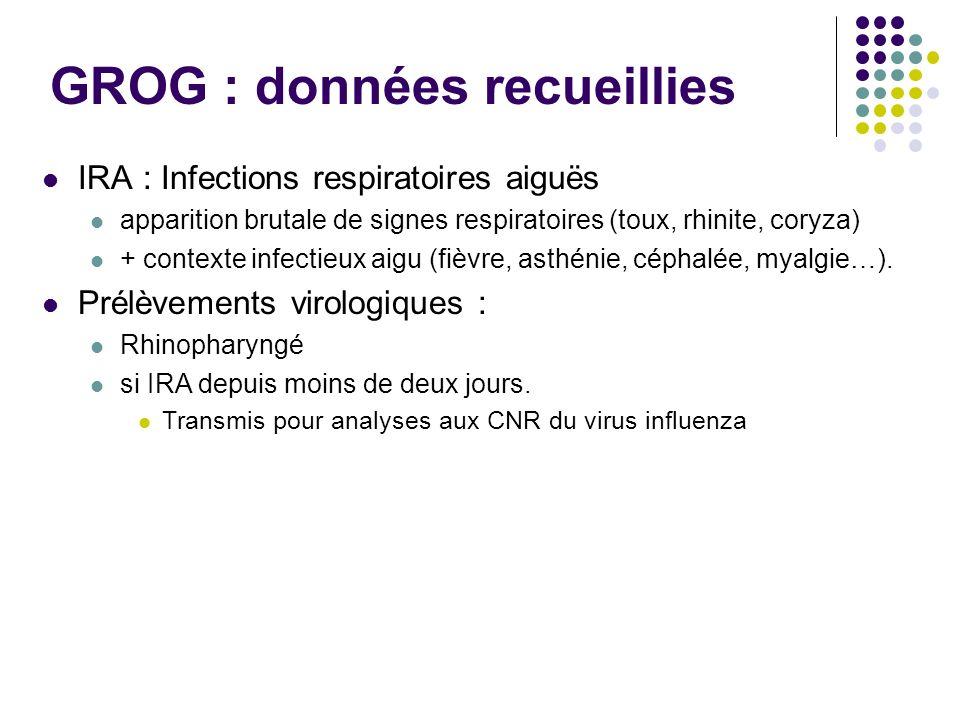 GROG : données recueillies IRA : Infections respiratoires aiguës apparition brutale de signes respiratoires (toux, rhinite, coryza) + contexte infecti
