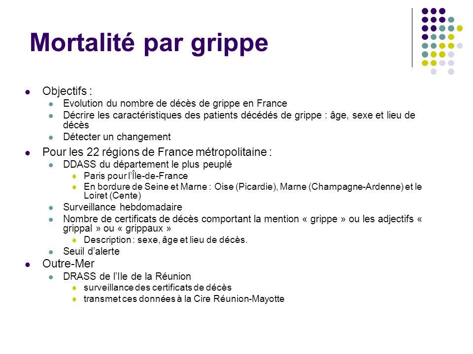 Mortalité par grippe Objectifs : Evolution du nombre de décès de grippe en France Décrire les caractéristiques des patients décédés de grippe : âge, s
