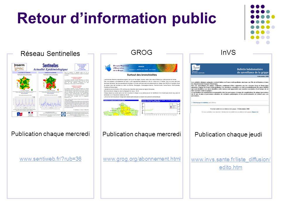Retour dinformation public Réseau Sentinelles GROG Publication chaque mercredi InVS www.invs.sante.fr/liste_diffusion/ edito.htm www.sentiweb.fr/?rub=