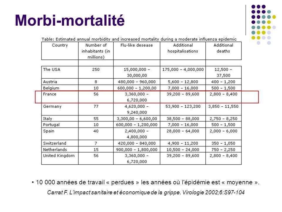 Morbi-mortalité 10 000 années de travail « perdues » les années où l'épidémie est « moyenne ». Carrat F. Limpact sanitaire et économique de la grippe.