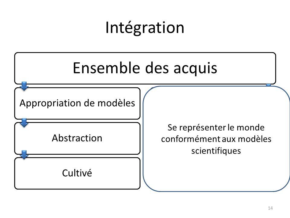 Intégration Ensemble des acquis Appropriation de modèlesAbstractionCultivéActionTransfertCompétent 14 Se représenter le monde conformément aux modèles scientifiques